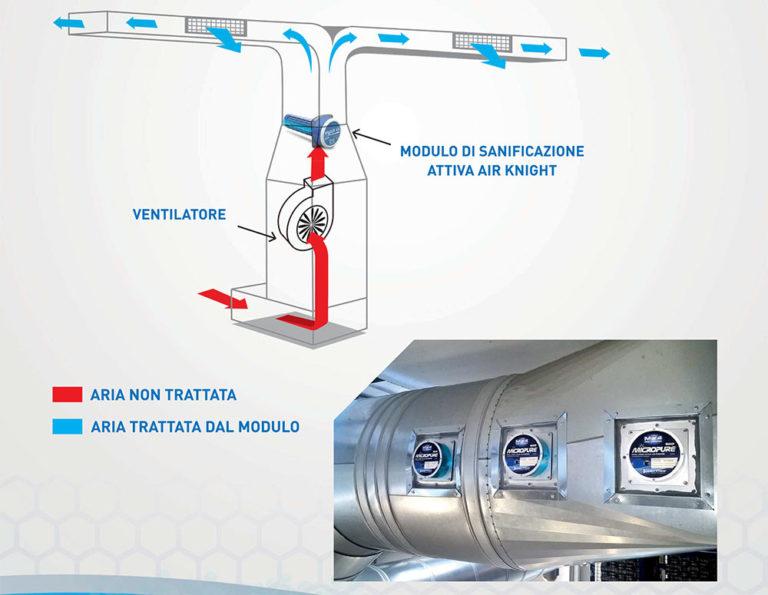 sistemi sanificazione attiva dust free